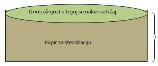 Stavljanje paketa u komoru sterilizatora (poznavanje materijala)